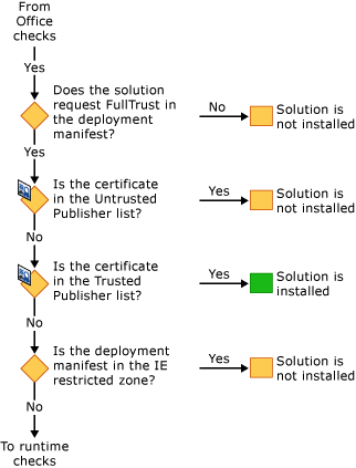 Runtime and ClickOnce Security Checks