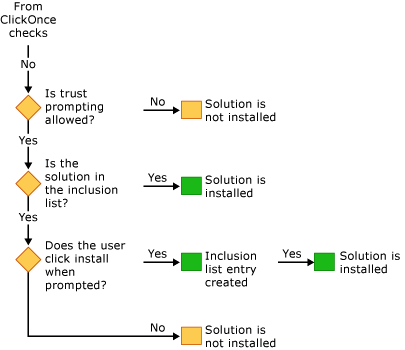 Runtime inclusion list checks